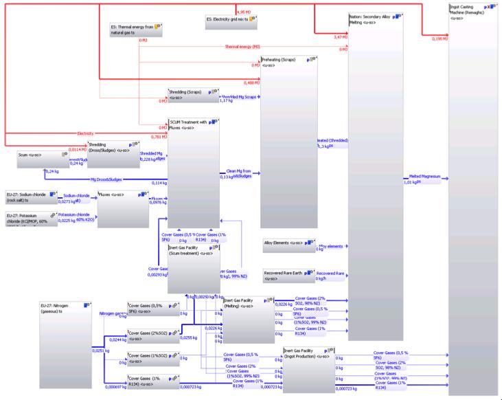 WP5 – Life-Cycle Analysis (II)